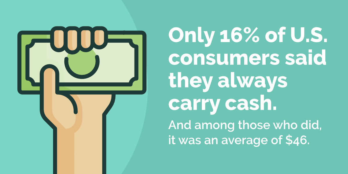 Only 16% of consumers carry cash
